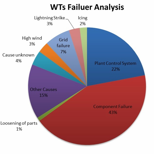 Pie chart of WT failure