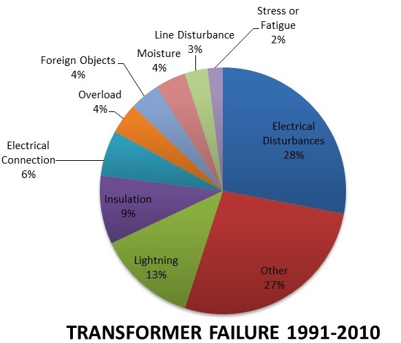 pIE CHART TRANSFORMER FAILURE