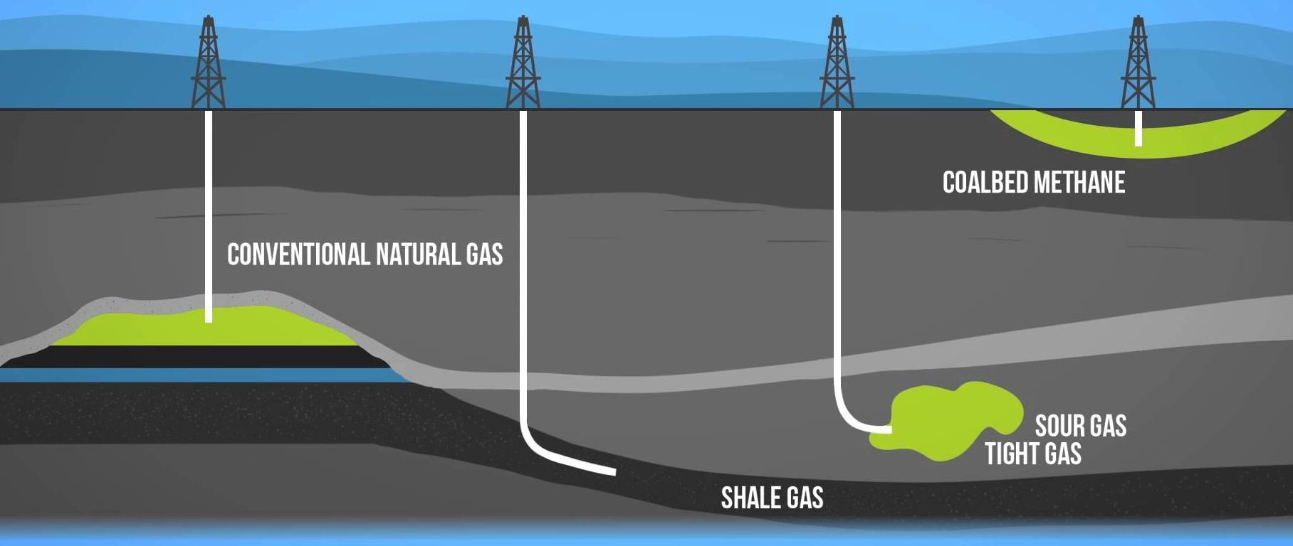Different natural gas 101