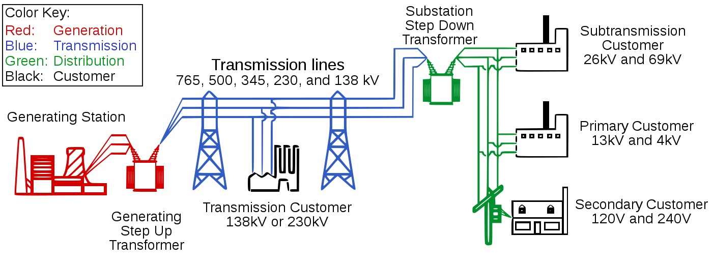 electrical distribution network