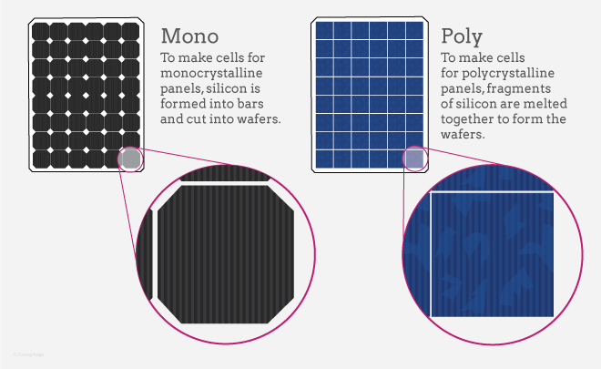 mono and poly solar panels