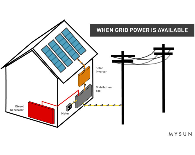 Rooftop Solar System and distribution