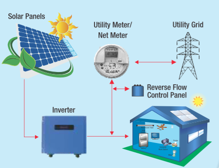 smart grids and solar system