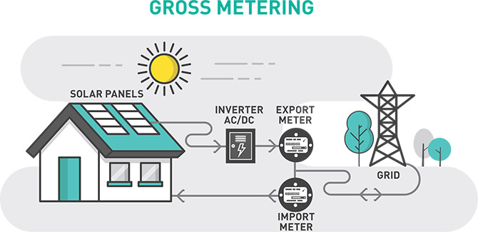 how gross metering works