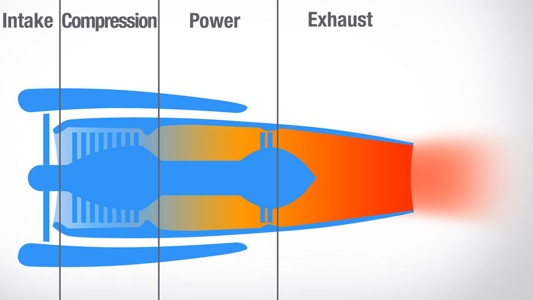 jet engines work in three steps
