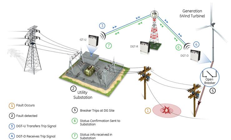 integration of smart grids