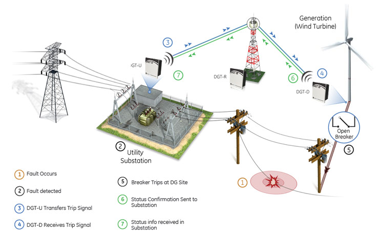integration of smart grids