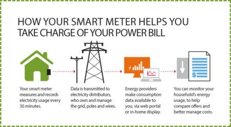 smart grid billing methods