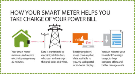smart grid billing methods