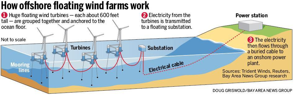 how offshore wind farm works