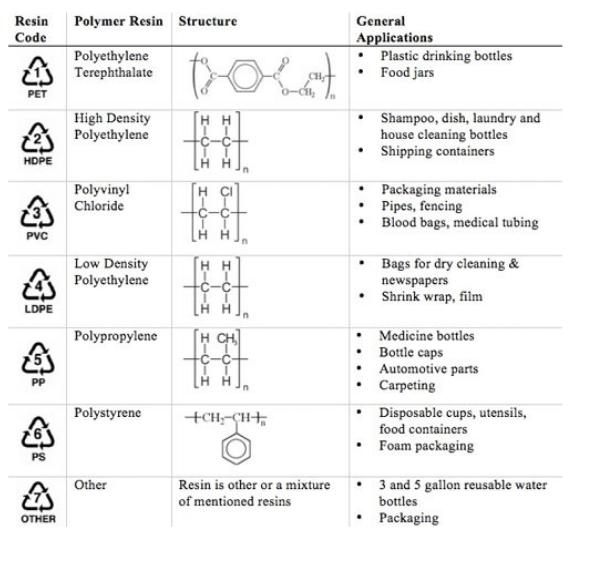 plastic chart