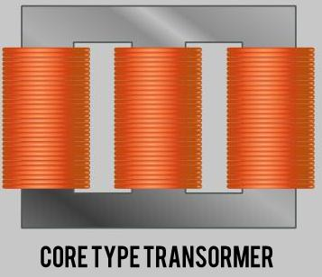 Transformer failure due to core type transformer