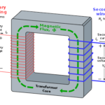 what is the working of transformer