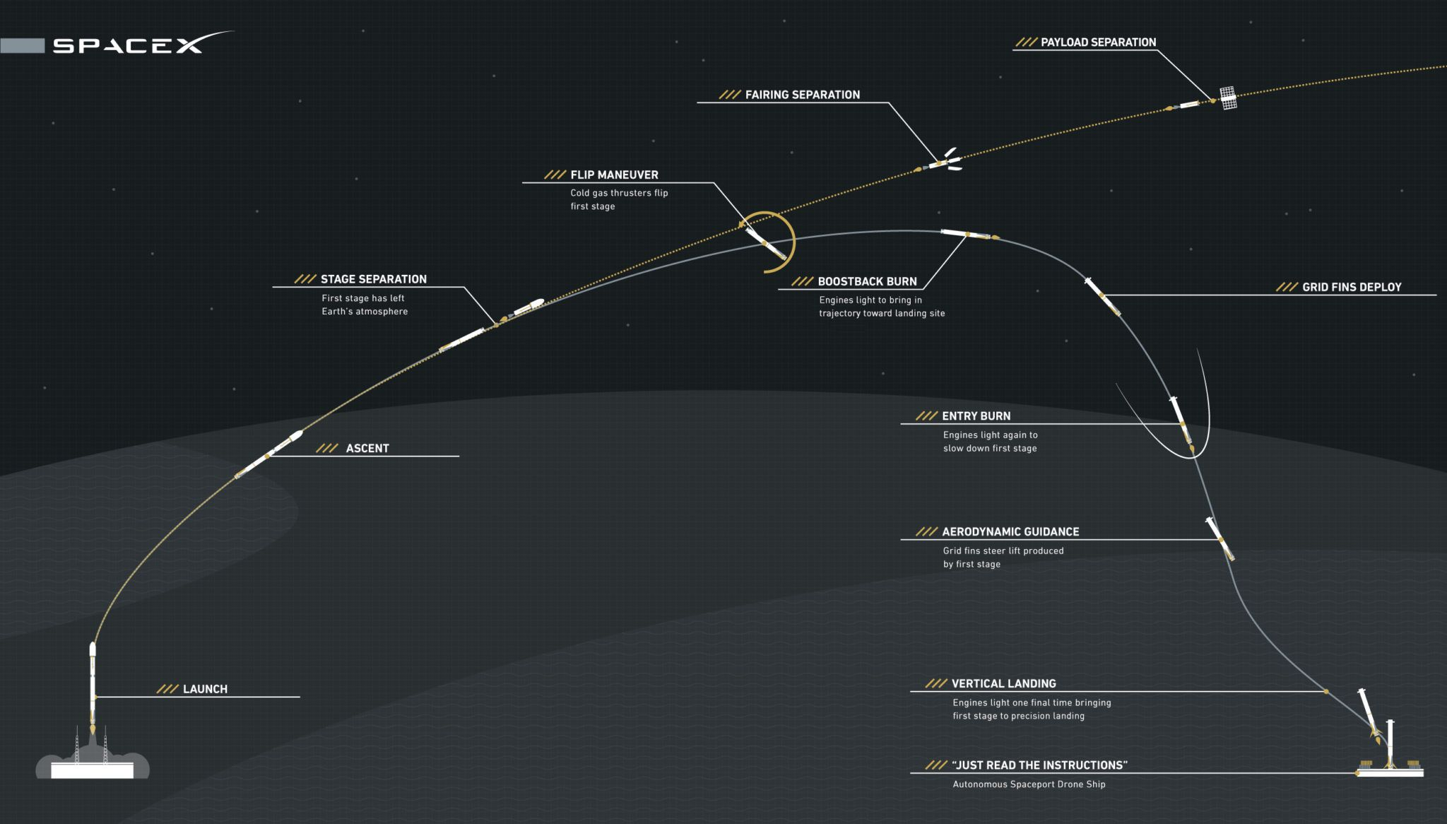spacex rocket trajectory