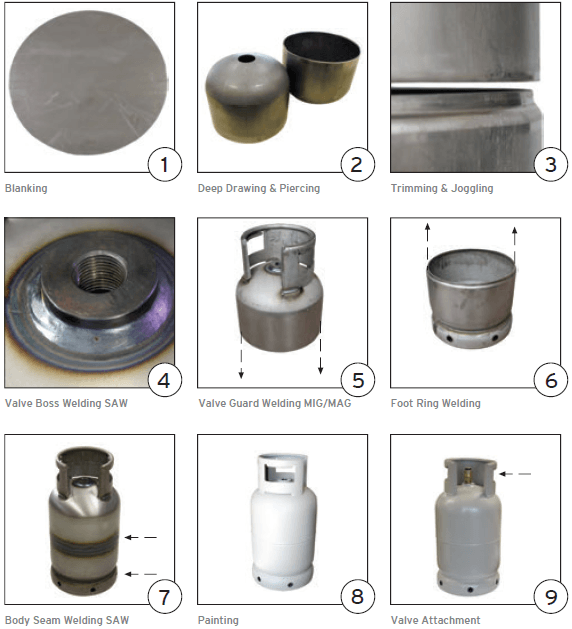 different PARTS OF LPG CYLINDER