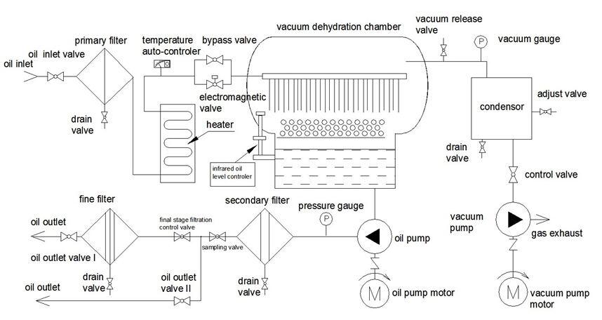 oil filtration circuit diagram